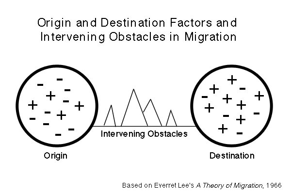 In Lee's model, positive (pull) and negative (push) factors as well as intervening obstacles play a role in the choice to move.