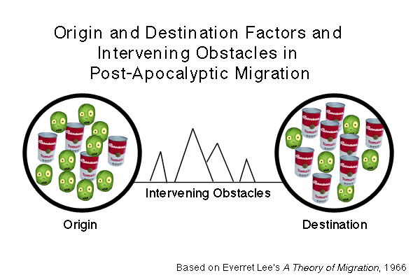Origin and Destination Factors and Intervening Obstacles in Post-Apocalyptic Migration
