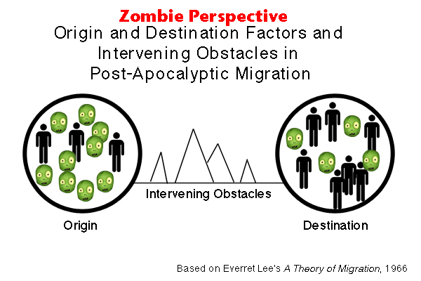 Origin and Destination Factors and Intervening Obstacles in Post-Apocalyptic Migration: Zombie Perspective